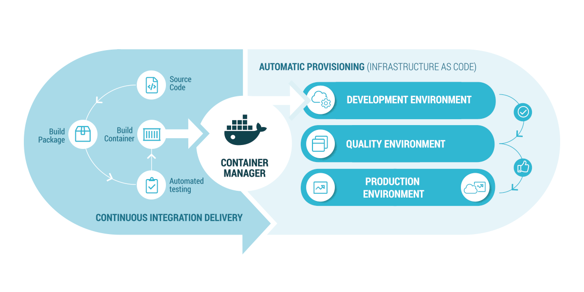 Link Consulting - Infographics - Devops Automation
