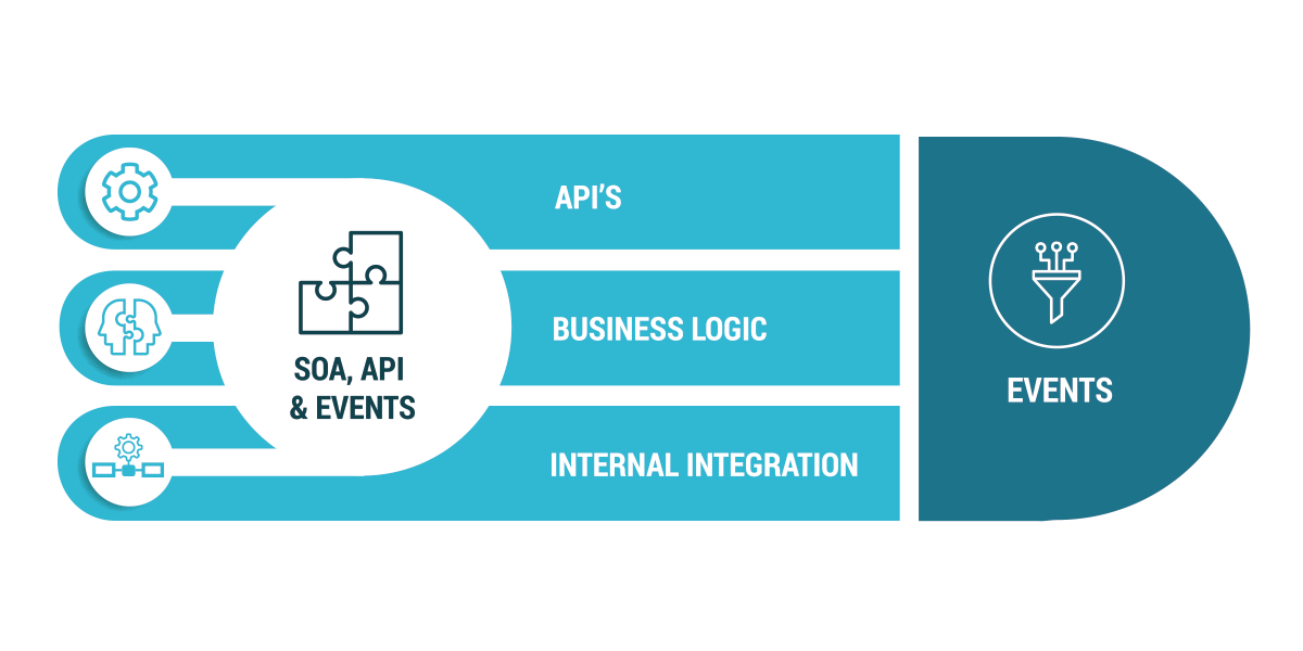 Link Consulting - Infographics - SOA-API-Events