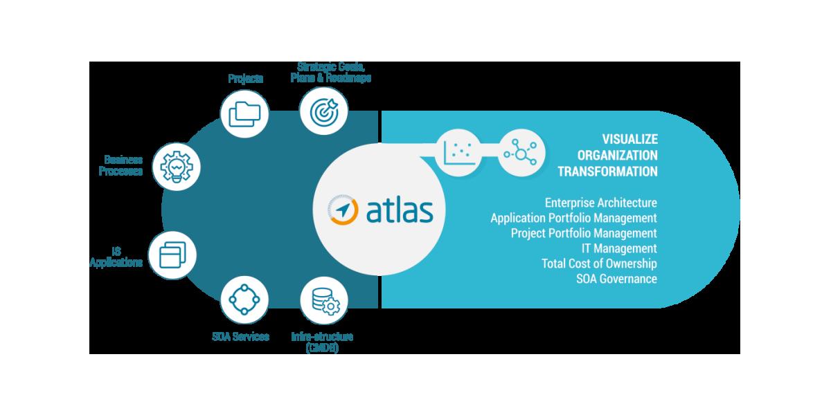 LinkConsulting - Infographics - Atlas