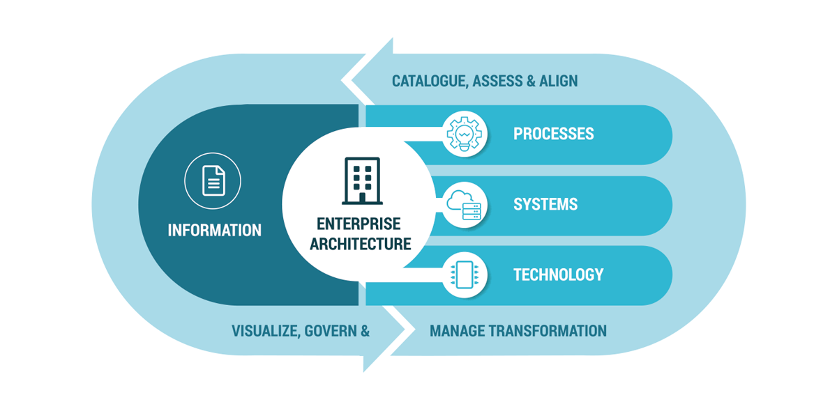 Link Consulting - Infographics - Enterprise Architecture