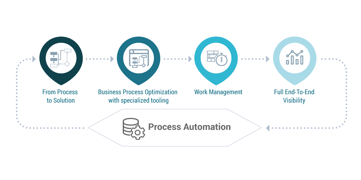 Link Consulting - Infographics - Process Automation