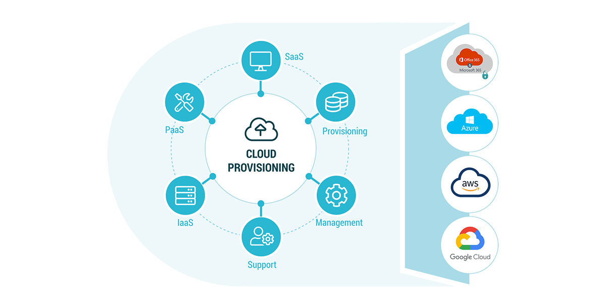 Link Consulting - Infographics - Cloud Provisioning