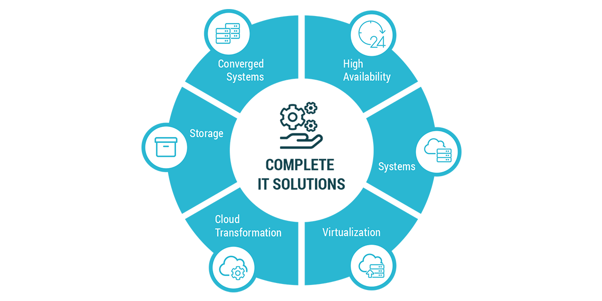 Link Consulting - Infographics - Complete IT Solutions
